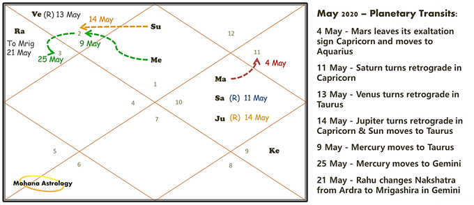 12 house in vedic astrology