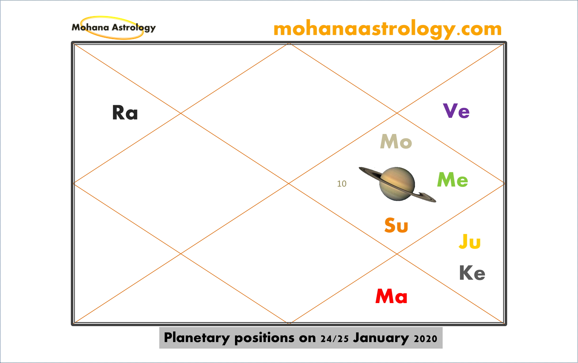 Saturn Transit 10th House Vedic Astrology